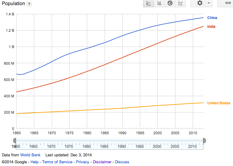 Figure 3. Population growth (Data source: World Bank, Image Copyright: 2014 Google)