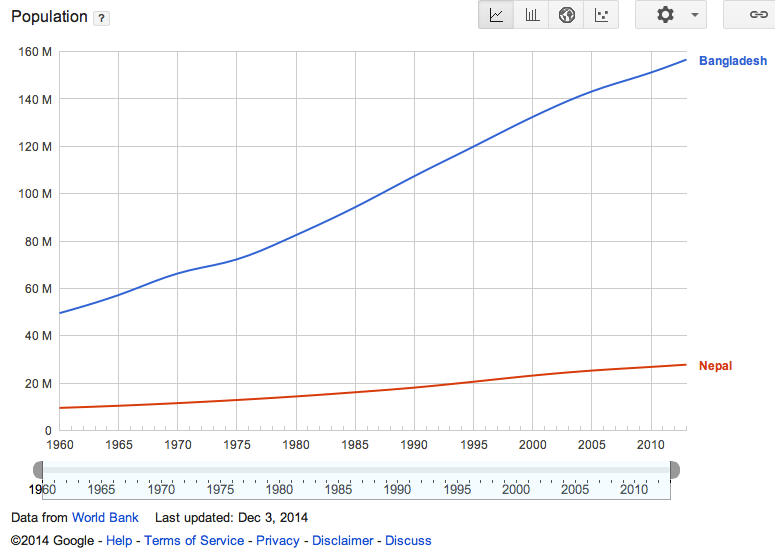 Figure 5a. Population growth of Bangladesh and Nepal (Data source: World Bank; Image Copyright 2014 Google).