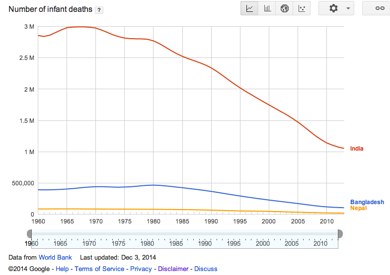 Figure 5b. Infant mortality rate in India, Nepal, and Bangladesh (Data source: World Bank; Image Copyright 2014 Google)