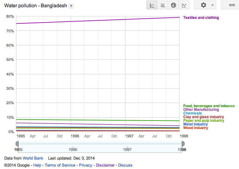 Figure 5d. Water pollution in Bangladesh (Data source: World Bank; Image Copyright 2014 Google)