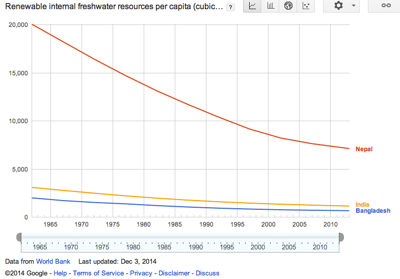 Figure 5F. Fresh water resources (Data source: World Bank; Image Copyright 2014 Google)