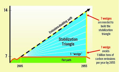 Figure 2: The wedge approach as developed by Professors Pacala and Socolow.  Image: (Tomlinson 2007).